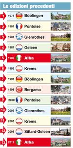Le precedenti Edizioni delle Olimpiadi delle città gemelle