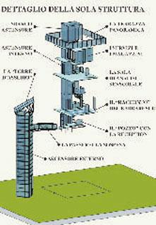 Il progetto della torre: spaccato interno