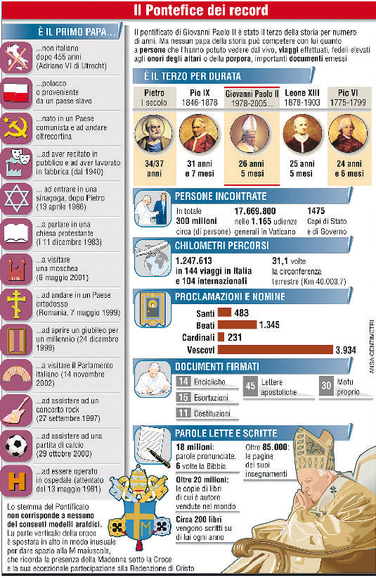 Papa_infografica