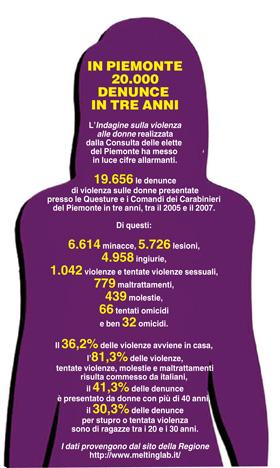 Violenza sulle donne: casistica in numeri