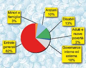 Infografica: la suddivisione delle entrate del Consorzio per politiche sociali nel 2010.
