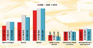 Infografica: il trend della spesa considerata nel suo sviluppo triennale. Il lieve decremento del 2010 è stato ripartito fra i diversi settori.