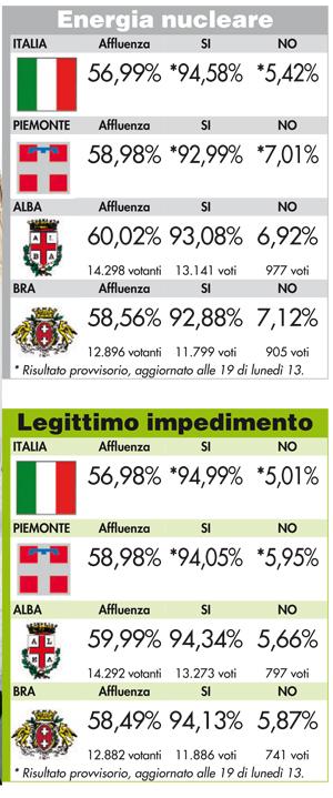 Referendum: i risultati