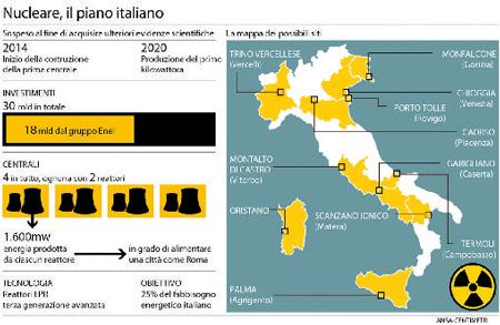 Referendum Nucleare – Infografica