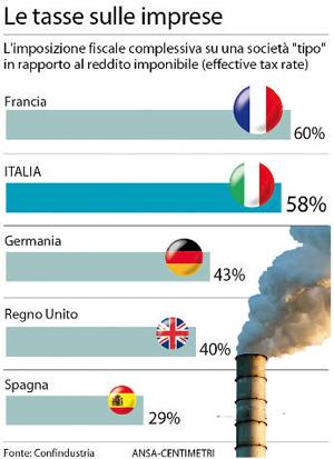Tasse alle imprese : modelli europei