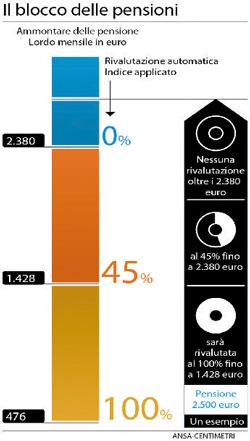 Pensioni Infografica