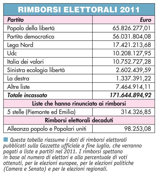 Infografica - Rimborsi elettorali e sprechi