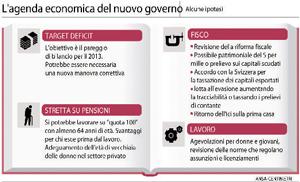 agenda nuovo governo
