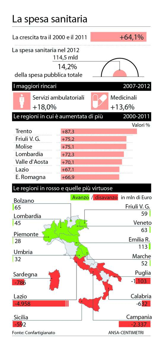 tabella sanita