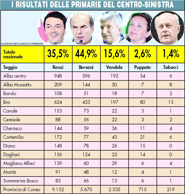 tabella primarie pd