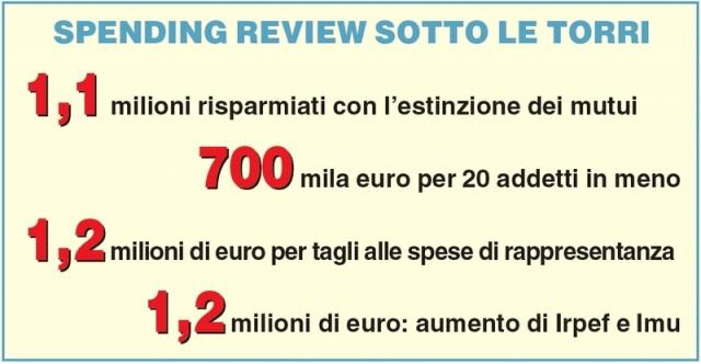 alba spending review numeri
