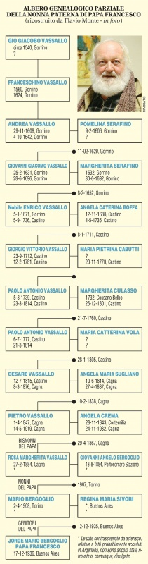 albero genealogico papa francesco