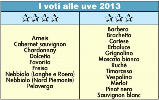 tabella voti uve