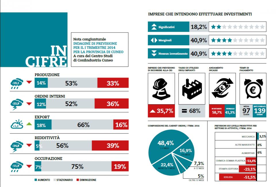 infografica-indagine-confindustria-economia2014