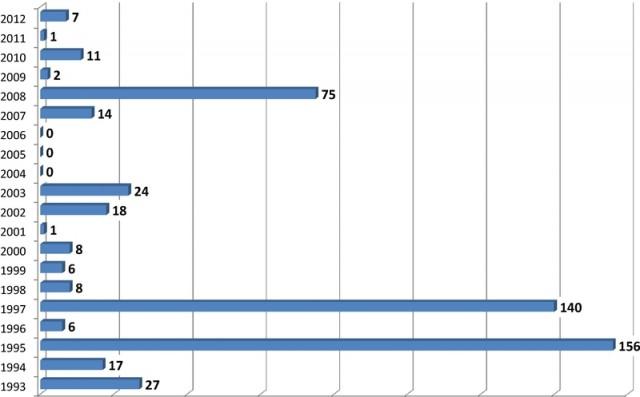I casi di morbillo registrati nell'Asl Cn2 dal 1993 al 2012.