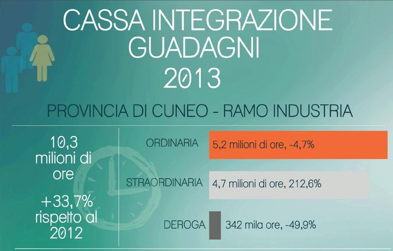 Elaborazione dati: Centro studi Confindustria Cuneo
