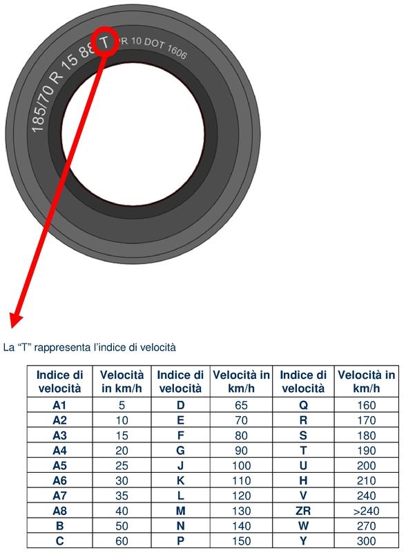 pneumatici indice velocita