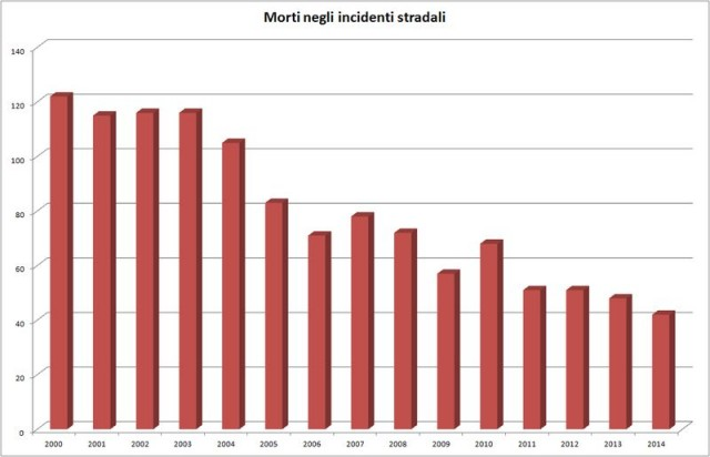 grafico incidenti