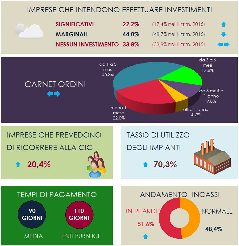 confindustria III trim 2015 – 1