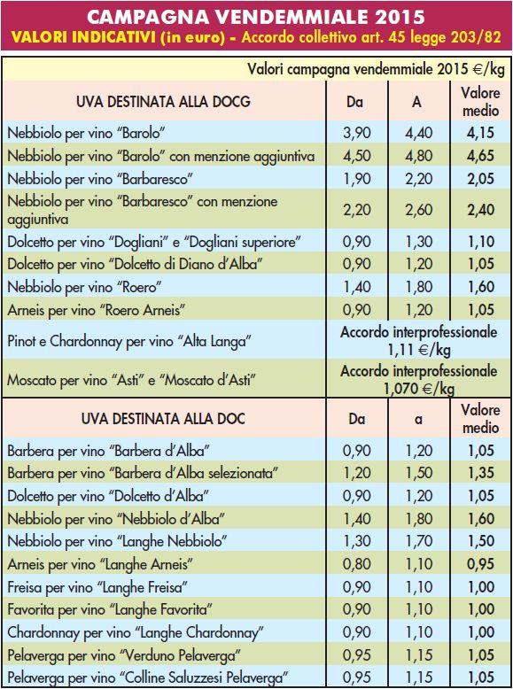 tabella vini