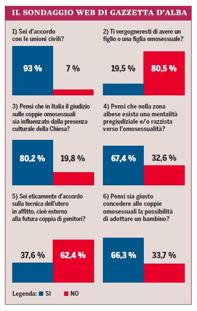 infografica-risultati-sondaggio-unioni-civili-gazzettadalba