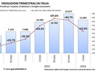 Mutui nel primo semestre 2016: erogazioni cresciute del 55%