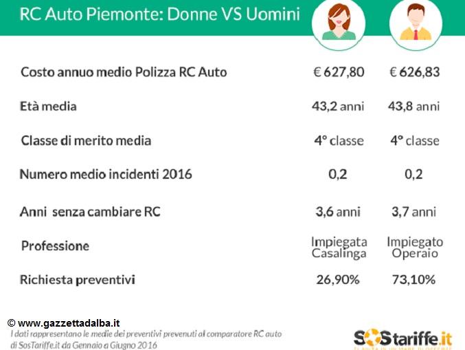 RC Auto Piemonte_donneVSuomini_luglio2016