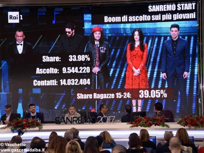 Sanremo Conti mentre presentano i dati della serata del 9 febbraio