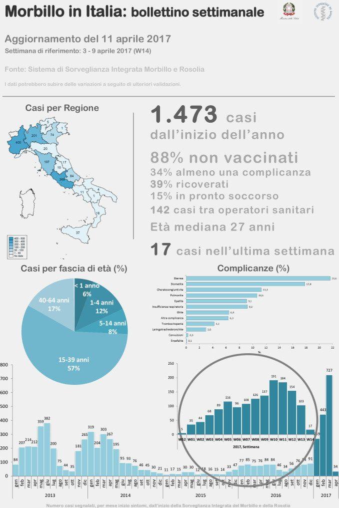 Morbillo: 500 casi in Piemonte da dicembre 2016