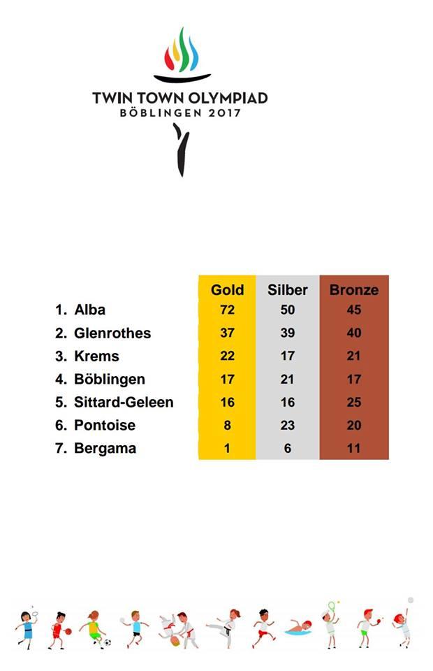 Alba torna da Böblingen con 46 medaglie d'oro 5