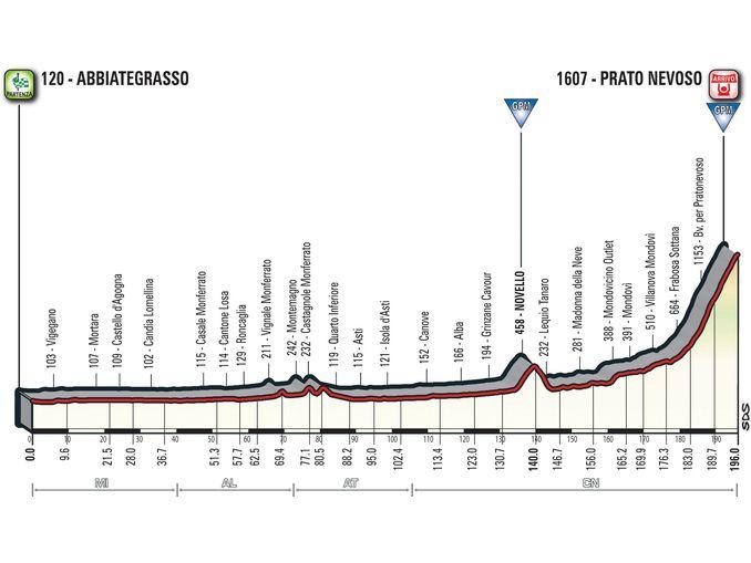 Il Giro d'Italia 2018 torna nella Granda con l'arrivo a Prato Nevoso