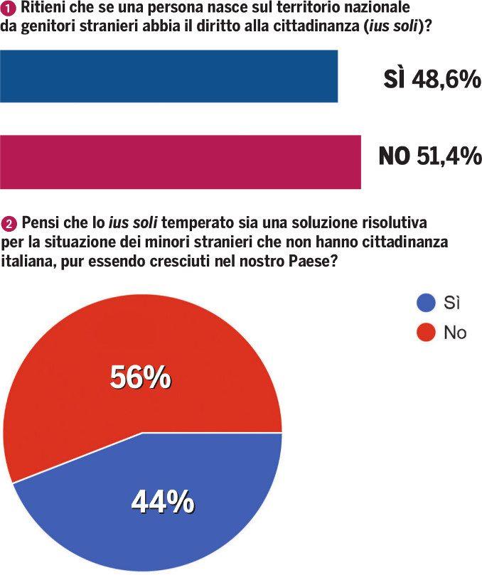 Uno su due non accetta che i bimbi stranieri diventino cittadini italiani 2