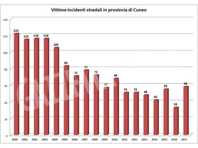 Incidenti stradali: nella Granda ci sono stati 58 morti nel 2017, quasi il doppio dell'anno prima 1