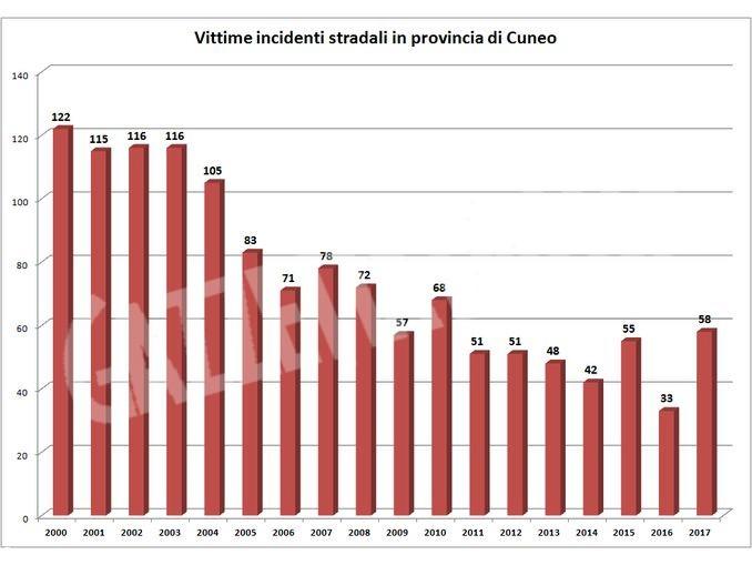 grafico incidenti stradali cuneo