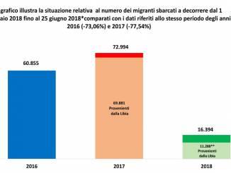 Invasione di stranieri in Italia? Per il Ministero mai cosi pochi gli sbarchi