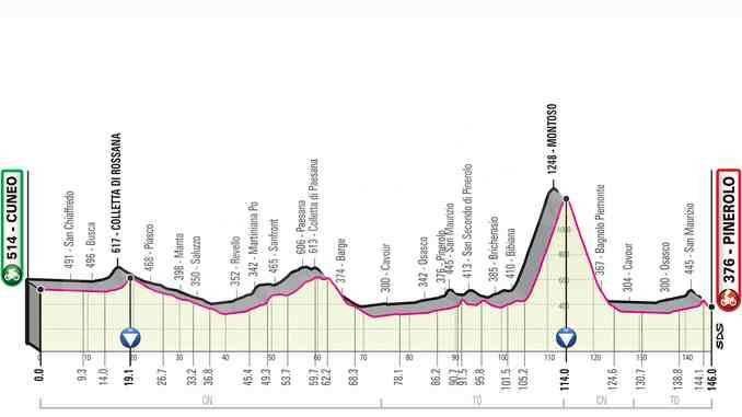 Presentato il Giro d'italia 2019: una tappa partirà da Cuneo 1