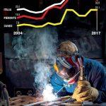 Occupazione giovanile: la Granda registra una crescita ancora lenta