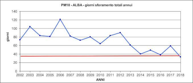 Qualità dell'aria di Alba nel 2018 raggiunto il miglior risultato degli ultimi 16 anni