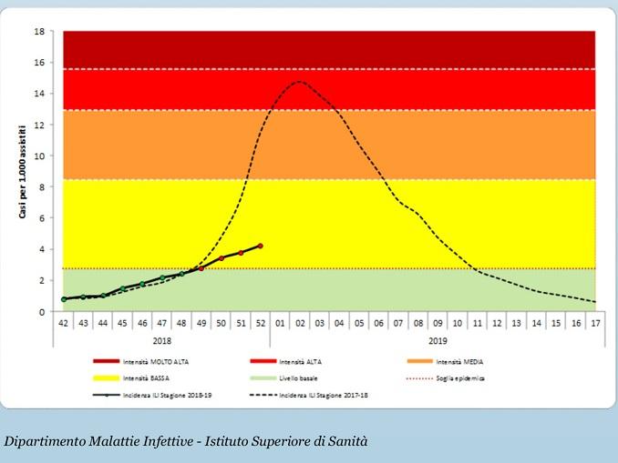 Grafico influenza