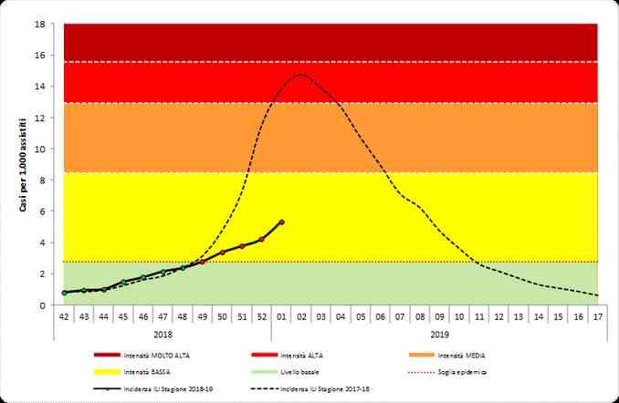 grafico influenza 12gennaio19