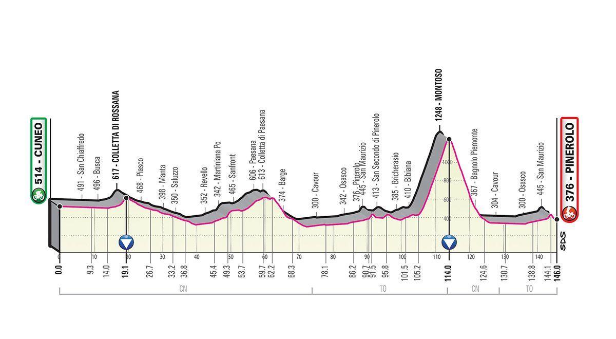 The Route – Tappa Cuneo Pinerolo 23 maggio 2019