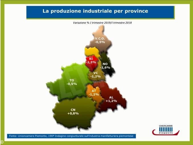 La Produzione in Piemonte va male, tranne che a Cuneo e Alessandria