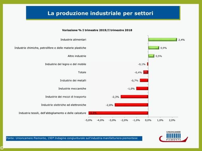 La Produzione in Piemonte va male, tranne che a Cuneo e Alessandria 1