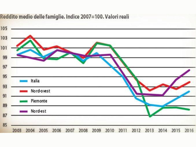 L'ambiente è al centro: il Piemonte alla sfida dello sviluppo sostenibile