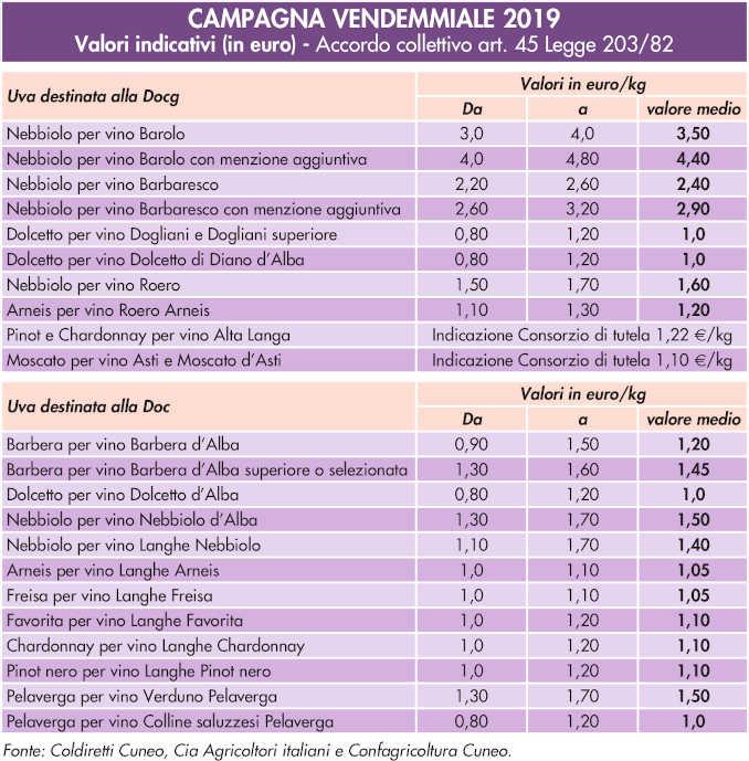 prezzi-uve-2019