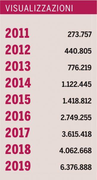 Oltre 6 milioni le pagine viste sul sito di Gazzetta d'Alba