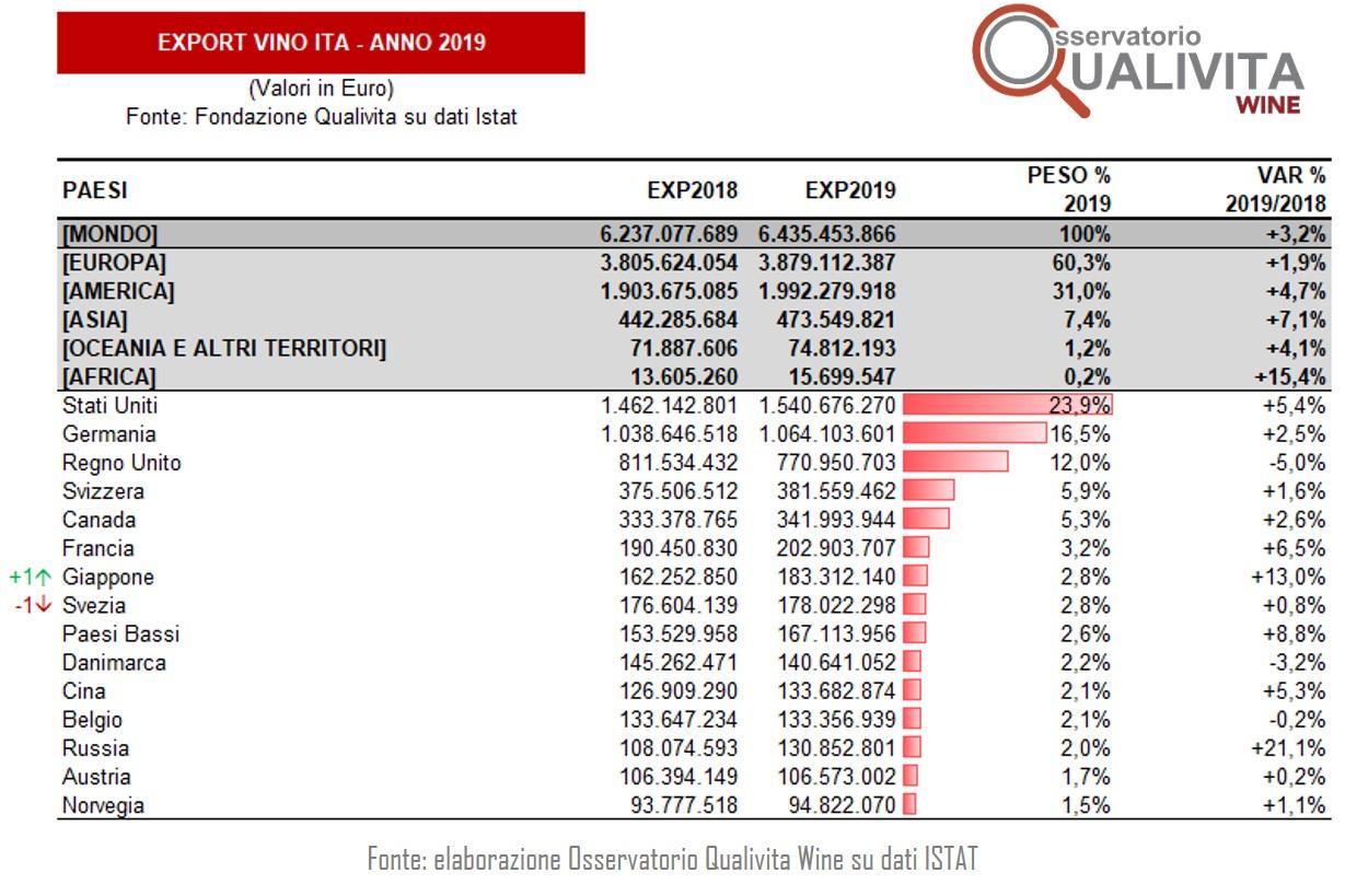 Export vino 2019: superati 6,43 miliardi, crescita del +3,1%