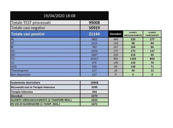 Coronavirus Piemonte, il bollettino delle 19:00
