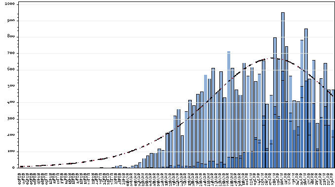Coronavirus: settimana cruciale per il Piemonte che ha pronti 800 milioni per la ripartenza 1