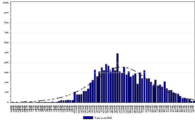 Coronavirus: settimana cruciale per il Piemonte che ha pronti 800 milioni per la ripartenza 2
